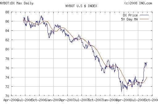DollarindexAug08